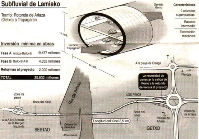 Gráfico del proyecto de 1999 de El Correo: