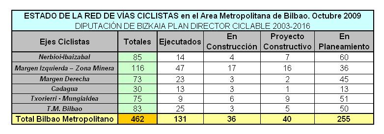 BFB Bidegorris Bilbao Metropolitano