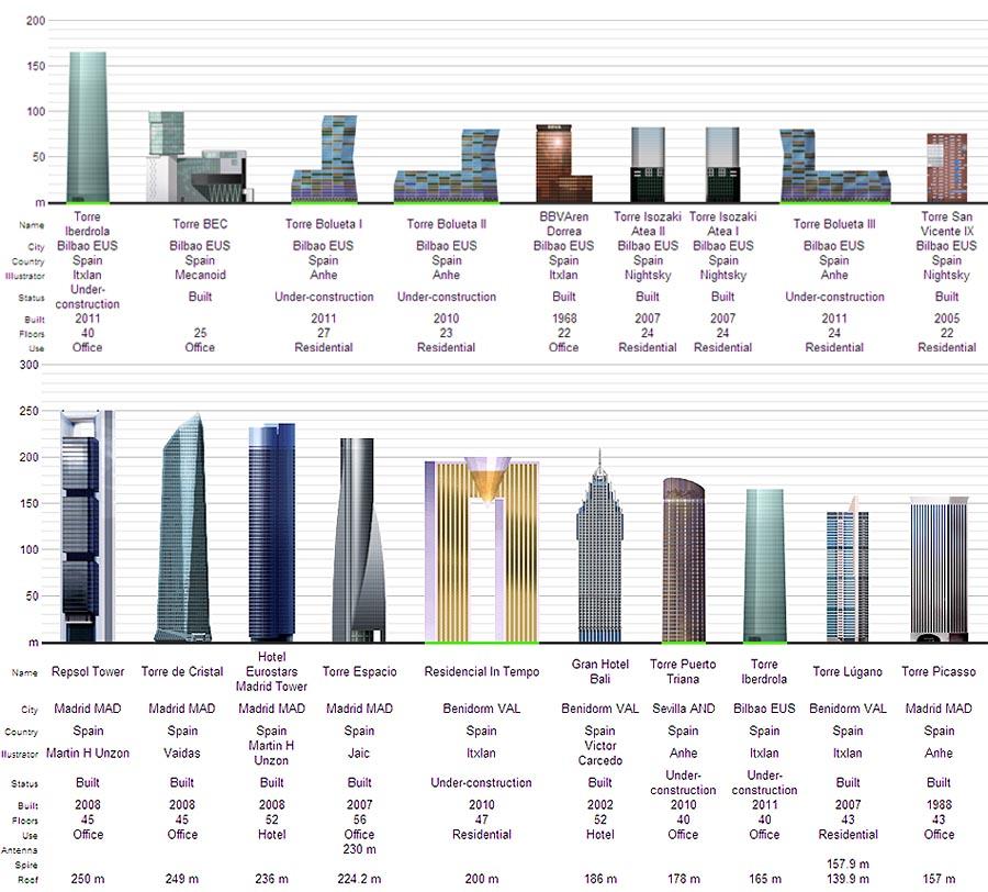 Comparativa Diagramas Skyscraperpage.com Bilbao-España