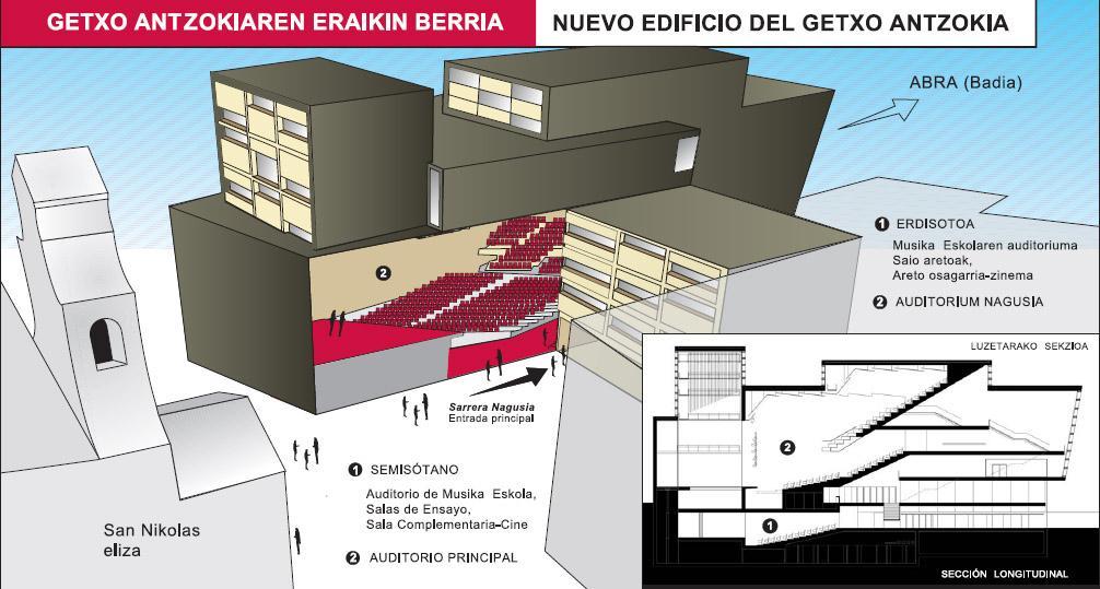 Nuevo Getxo Antzokia, Uriarte. Ayuntamiento de Getxo