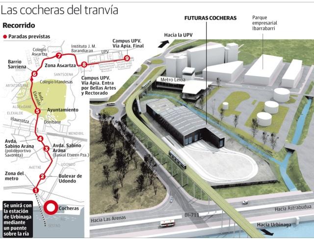Gráfico de El Correo de las cocheras del tranvía