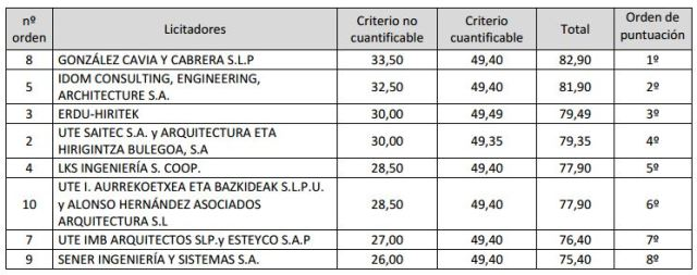 Clas Alternativa Abando